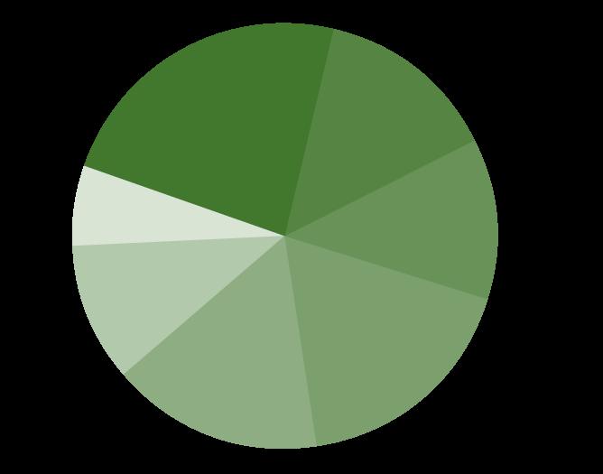 Graf vlasničkih udjela u Ponikve eko otok Krk