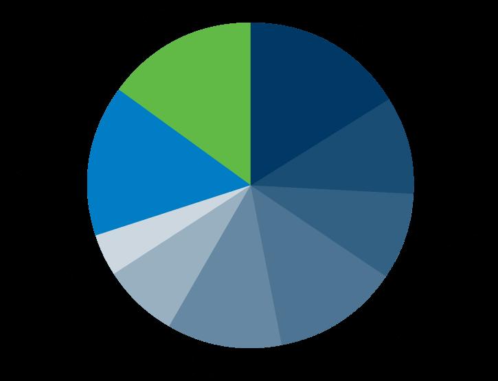 Graf: Veličina poslovnih udjela Ponikve usluga d.o.o.