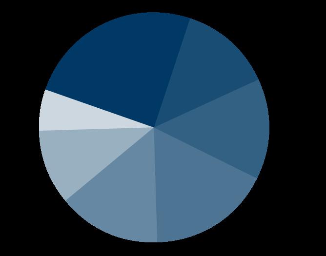 Graf vlasničkih udjela u Ponikve voda